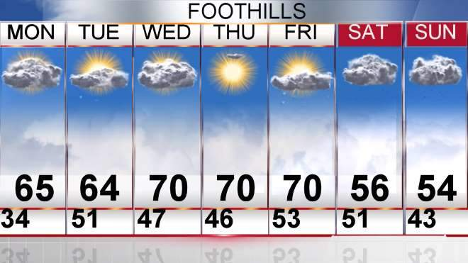 Weather Forecast for Greenville, Spartanburg, Anderson SC
